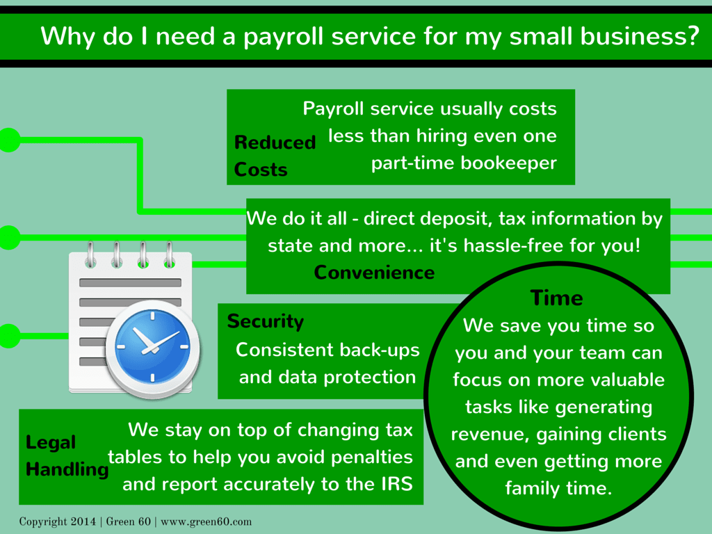 Why Do I Need a Payroll Service by Green60 - Why Do I Need a Payroll Service