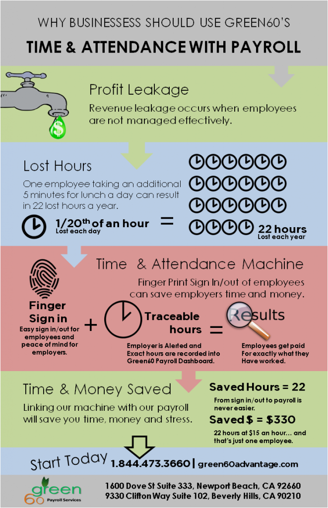 infograph for time and attendance machines 661x1024 - Payroll and Time Machines Get the Job done