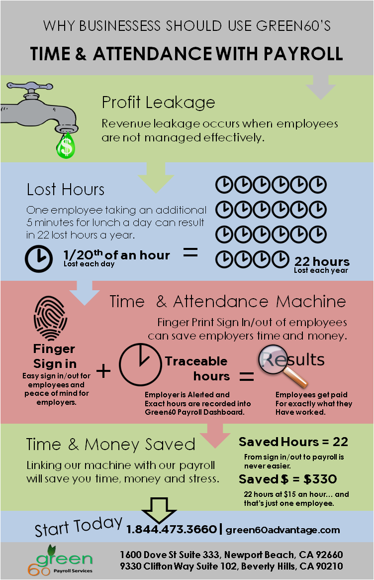 Payroll and Time Machines Get the Job done | Green60